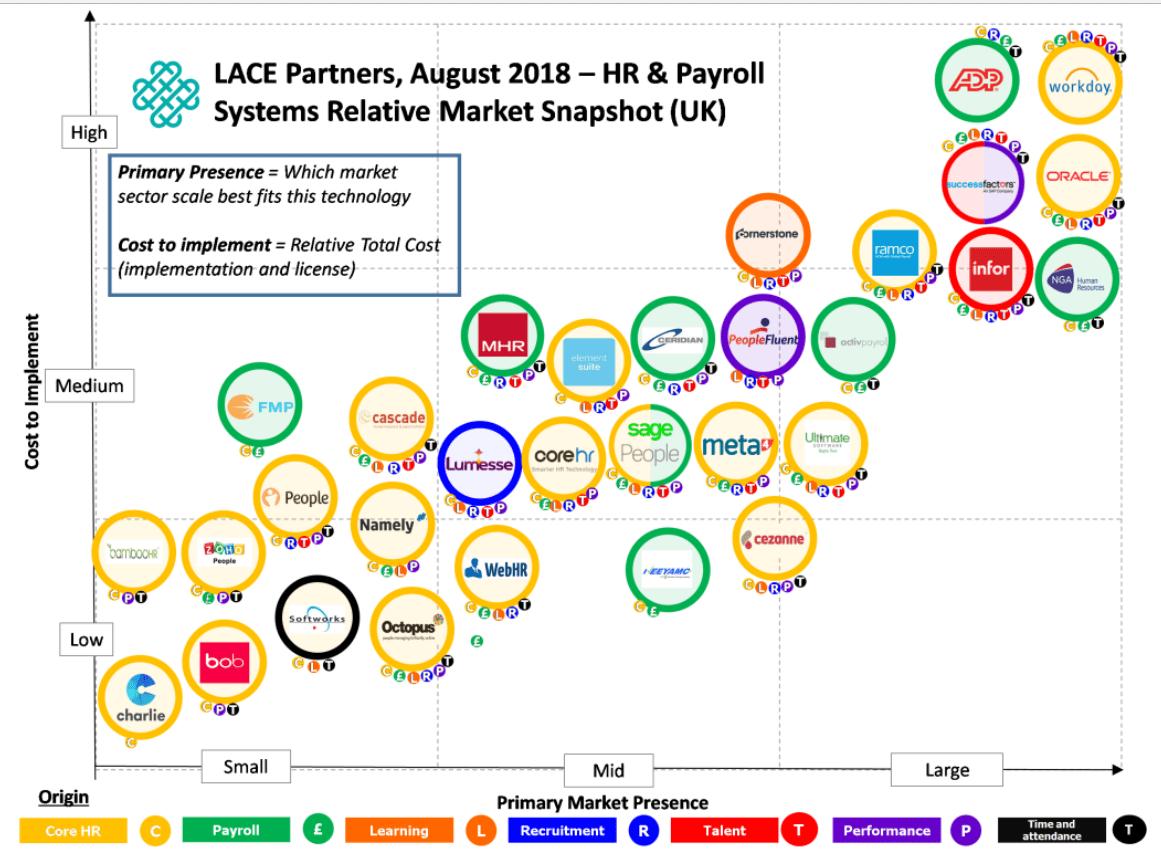 Lace Partners August 2018